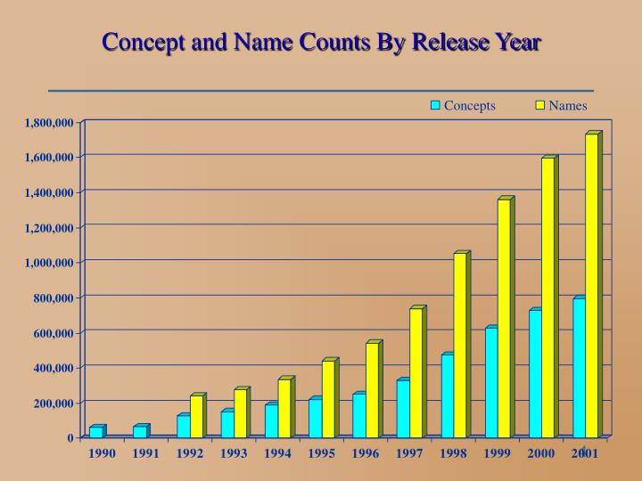 Concept and Name Counts By Release Year