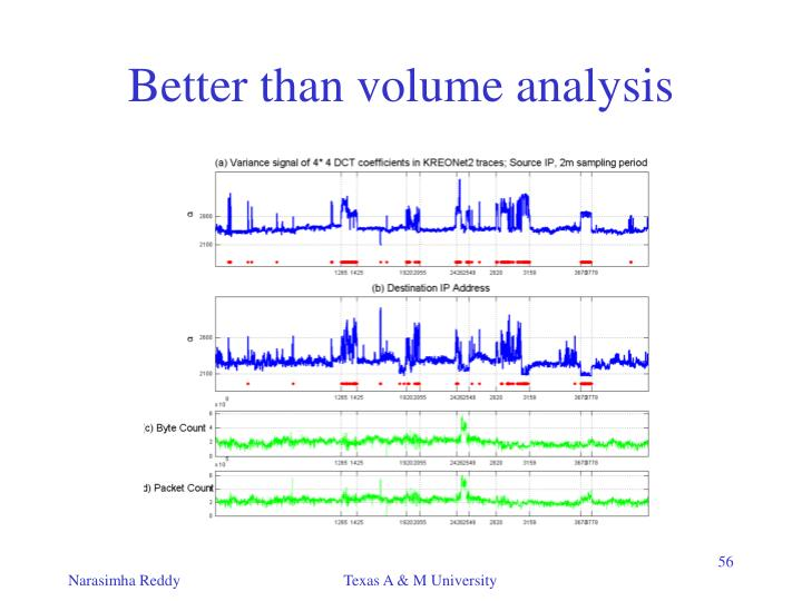 Better than volume analysis