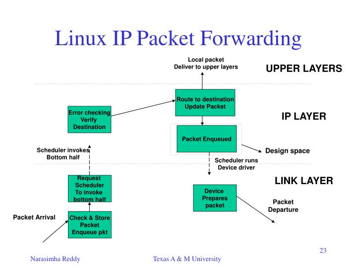 Linux IP Packet Forwarding