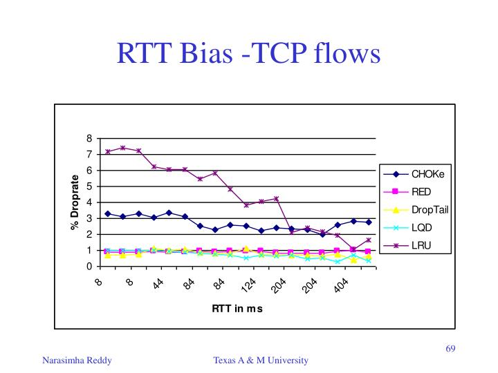 RTT Bias -TCP flows