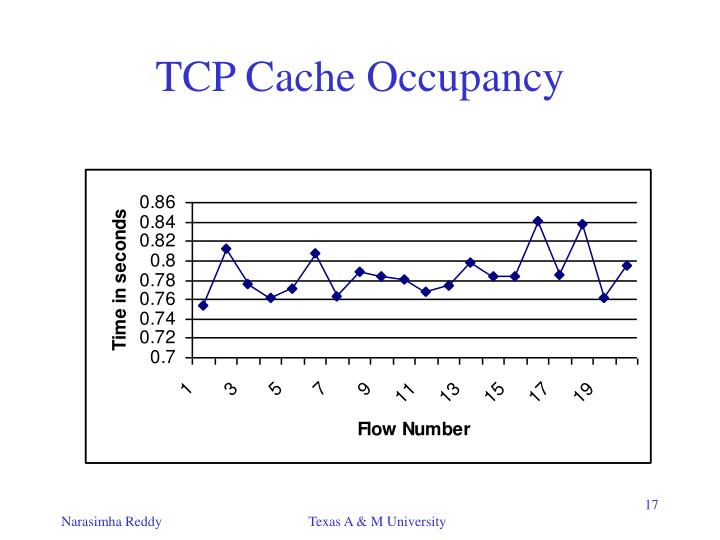 TCP Cache Occupancy