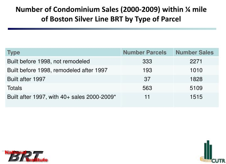 Number of Condominium Sales (2000-2009) within ¼ mile of Boston Silver Line BRT by Type of Parcel