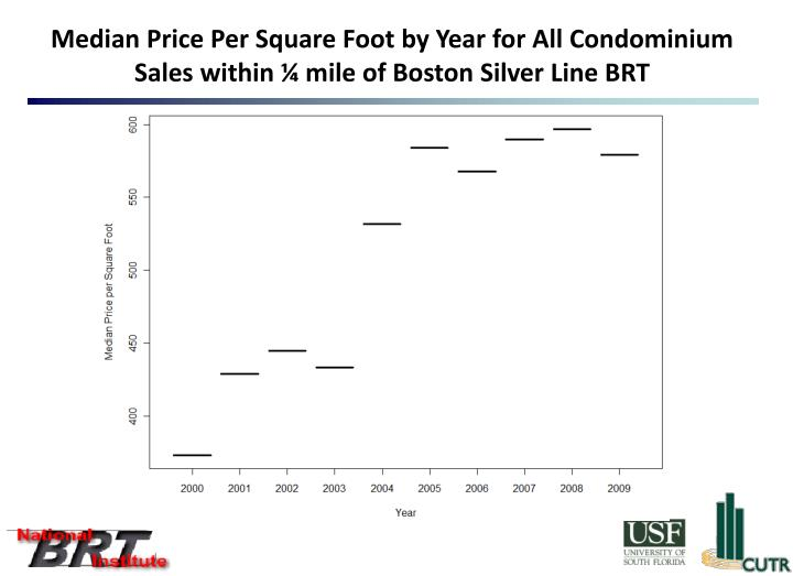Median Price Per Square Foot by Year for All Condominium Sales within ¼ mile of Boston Silver Line BRT