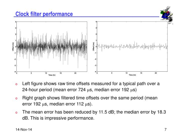 Clock filter performance