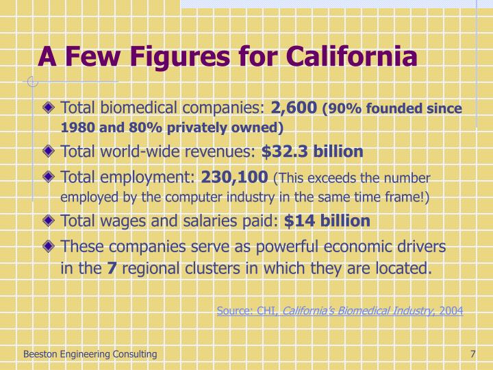 A Few Figures for California