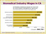 biomedical industry wages in ca