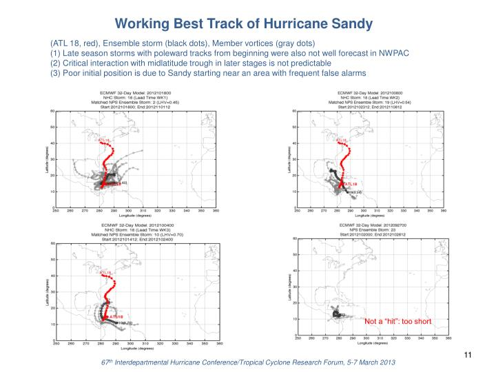 Working Best Track of Hurricane Sandy