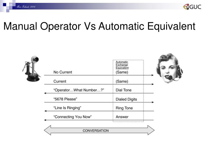 Manual Operator Vs Automatic Equivalent