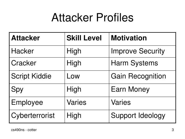 Attacker Profiles