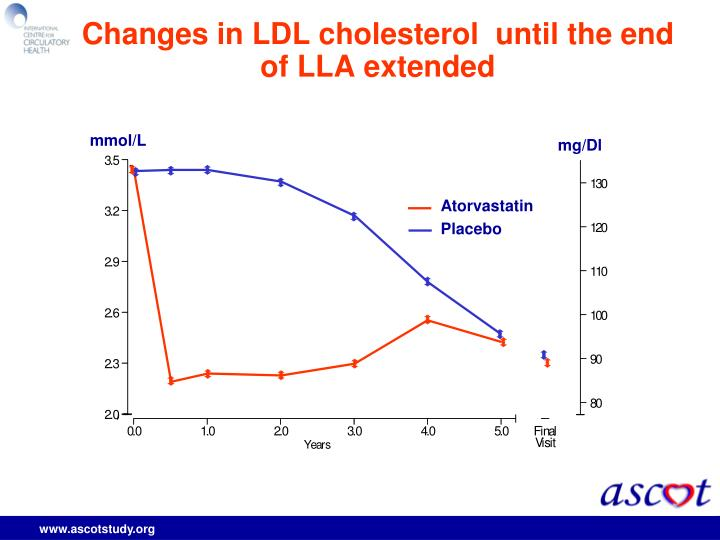 Changes in LDL cholesterol  until the end of LLA extended
