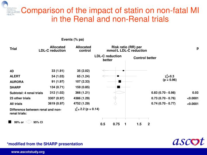 Comparison of the impact of statin on non-fatal MI in the Renal and non-Renal trials