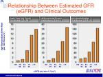 relationship between estimated gfr egfr and clinical outcomes