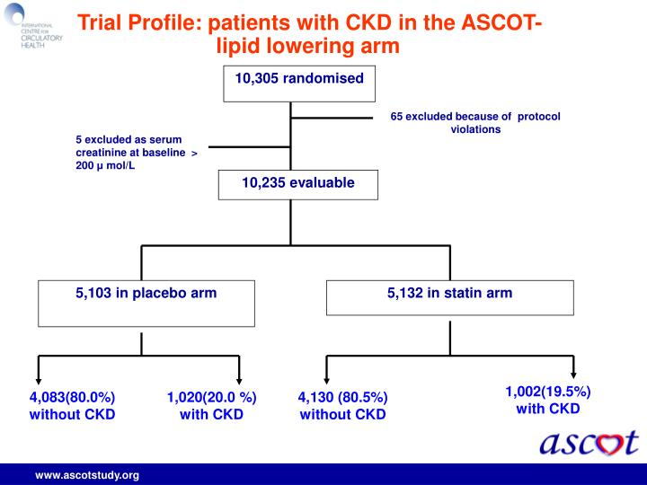 Trial Profile: patients with CKD in the ASCOT-lipid lowering arm