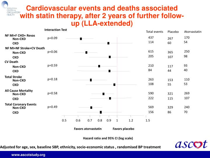 Cardiovascular events and deaths associated with statin therapy, after 2 years of further