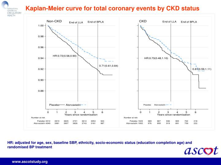 Kaplan-Meier curve for total coronary events by CKD status