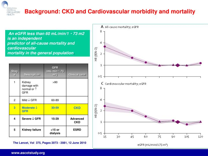 Background: CKD and Cardiovascular morbidity and mortality
