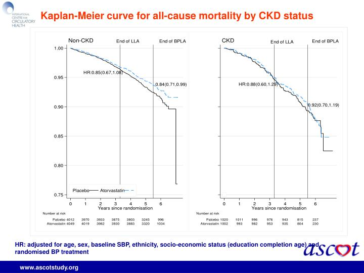 Kaplan-Meier curve for all-cause mortality by CKD status