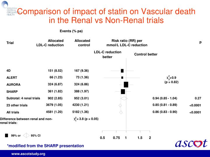 Comparison of impact of statin on Vascular death in the Renal