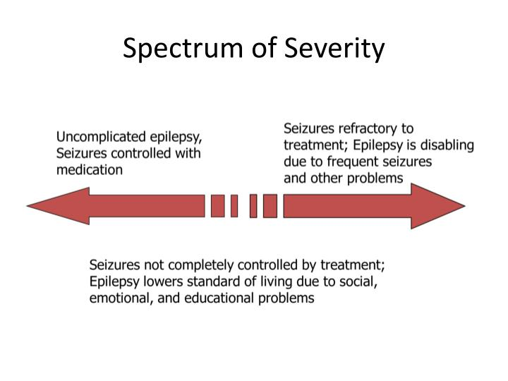 Spectrum of Severity
