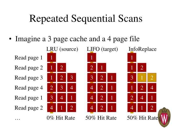 Repeated Sequential Scans
