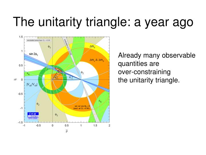 The unitarity triangle: a year ago