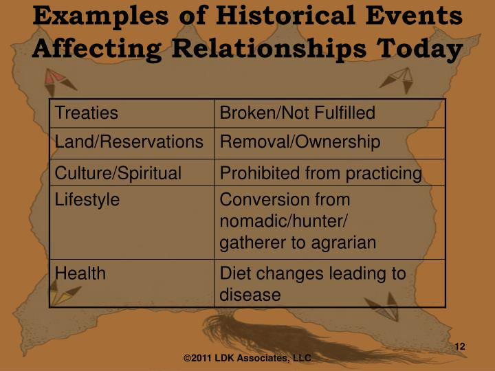 Examples of Historical Events Affecting Relationships Today