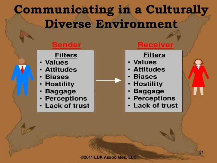 Communicating in a Culturally Diverse Environment