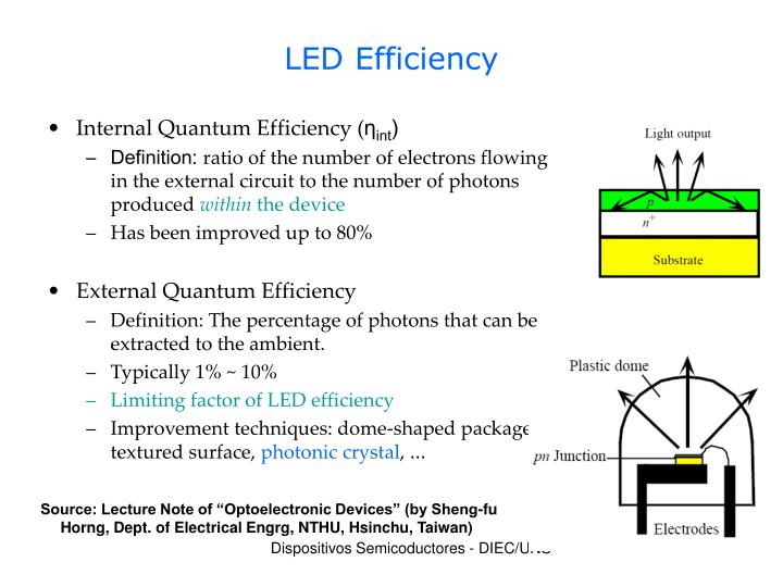 LED Efficiency