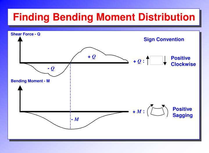 Finding Bending Moment Distribution