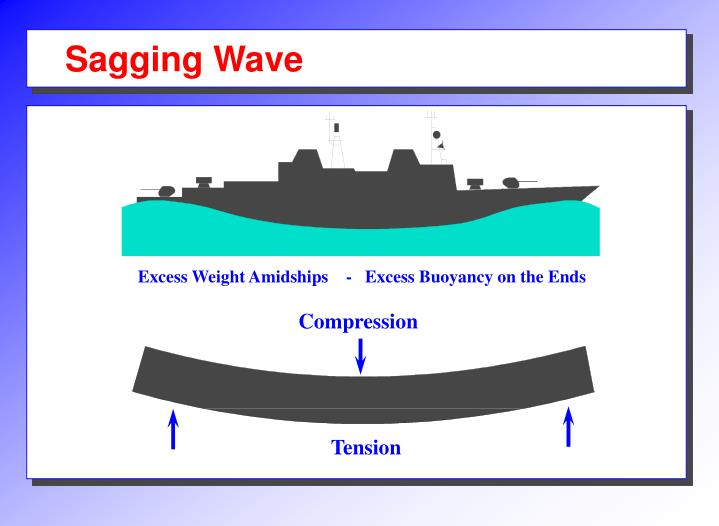 Sagging Wave