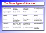 the three types of structure