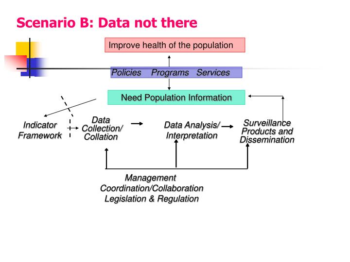 Scenario B: Data not there