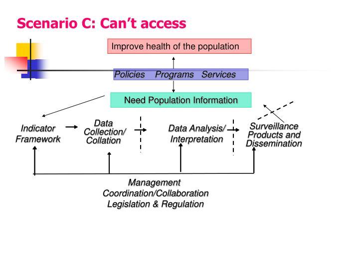 Scenario C: Can't access
