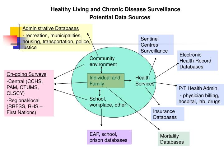 Healthy Living and Chronic Disease Surveillance