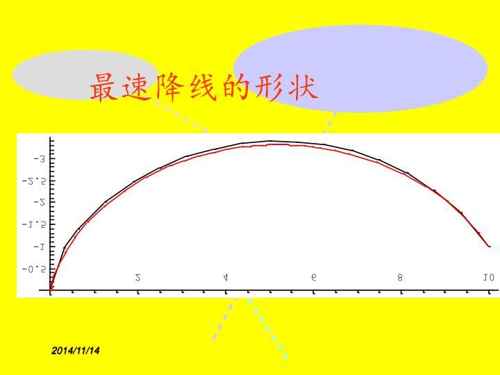 最速降线的形状