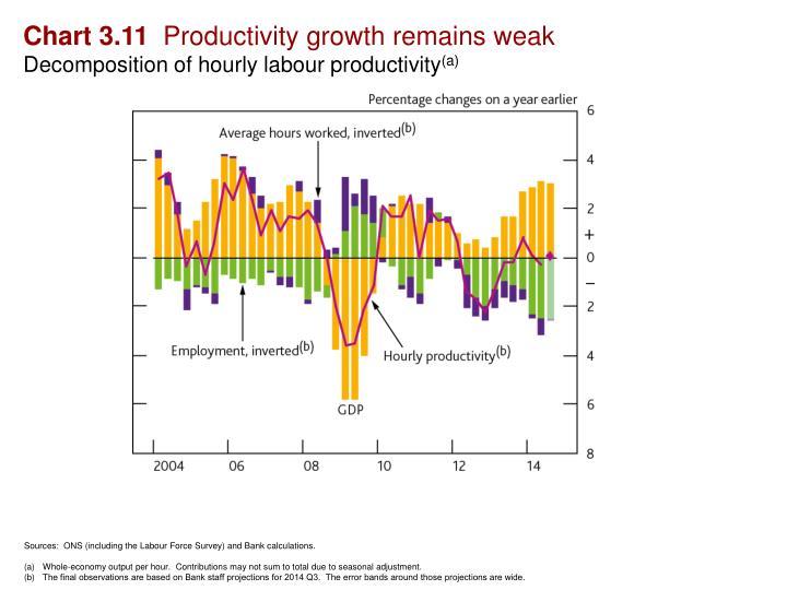 Chart 3.11
