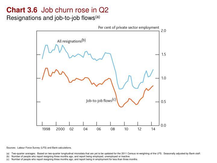 Chart 3.6
