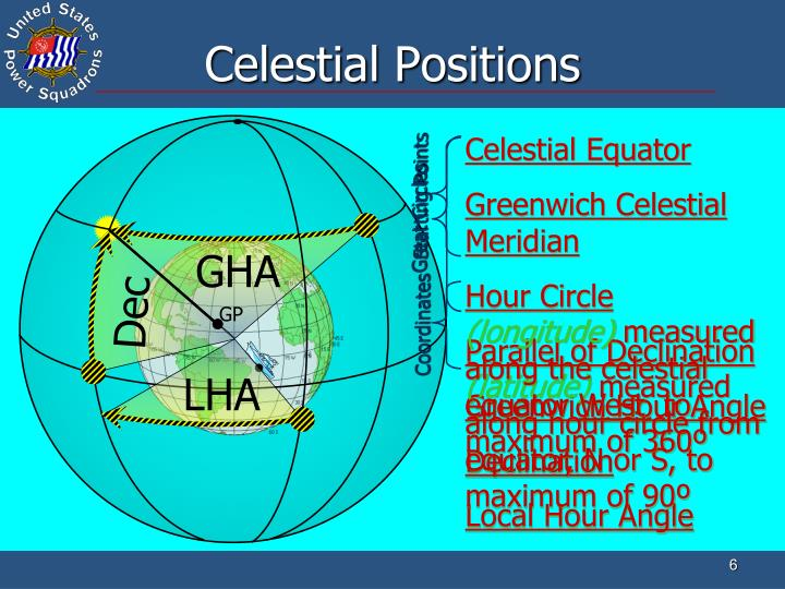 Celestial Positions