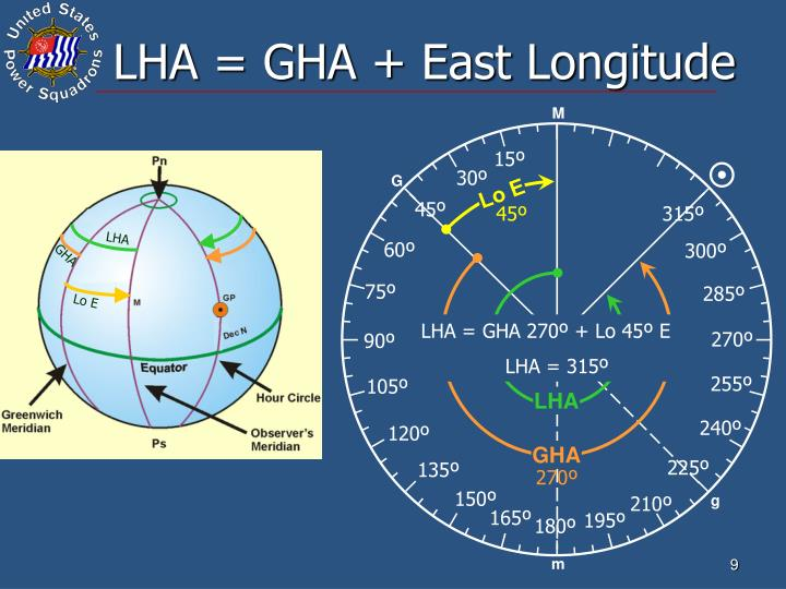 LHA = GHA + East Longitude