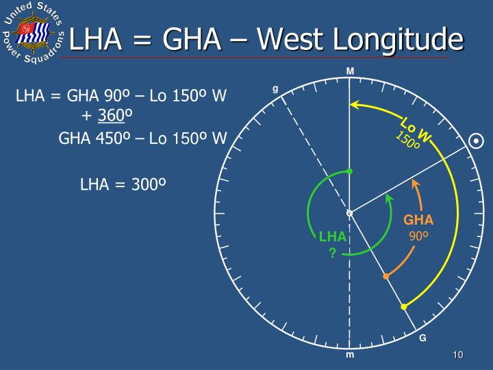LHA = GHA – West Longitude