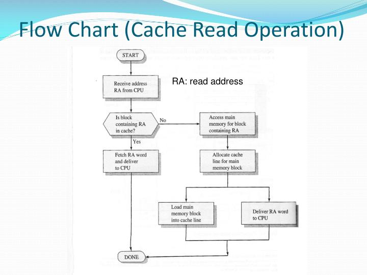 Flow Chart (Cache Read Operation)