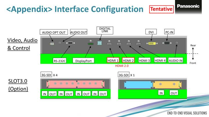 <Appendix> Interface Configuration