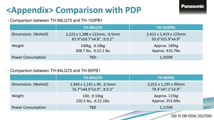 Comparison with PDP