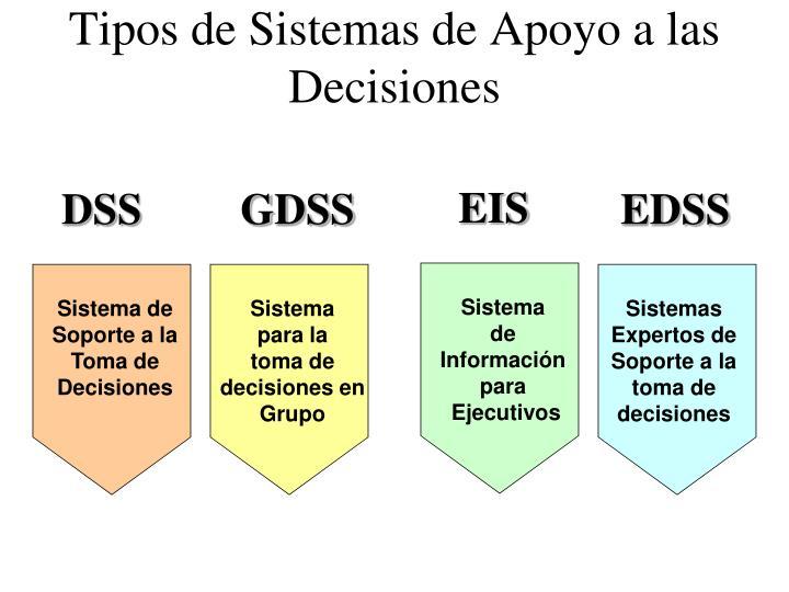 Tipos de Sistemas de Apoyo a las Decisiones