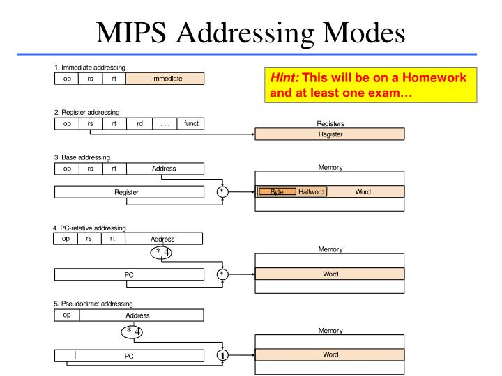 MIPS Addressing Modes