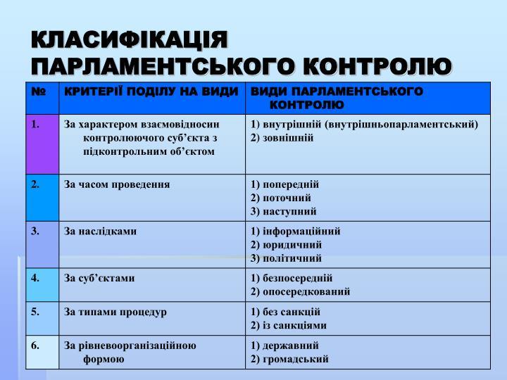 КЛАСИФІКАЦІЯ ПАРЛАМЕНТСЬКОГО КОНТРОЛЮ