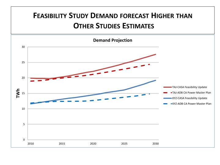 Feasibility Study Demand forecast Higher than