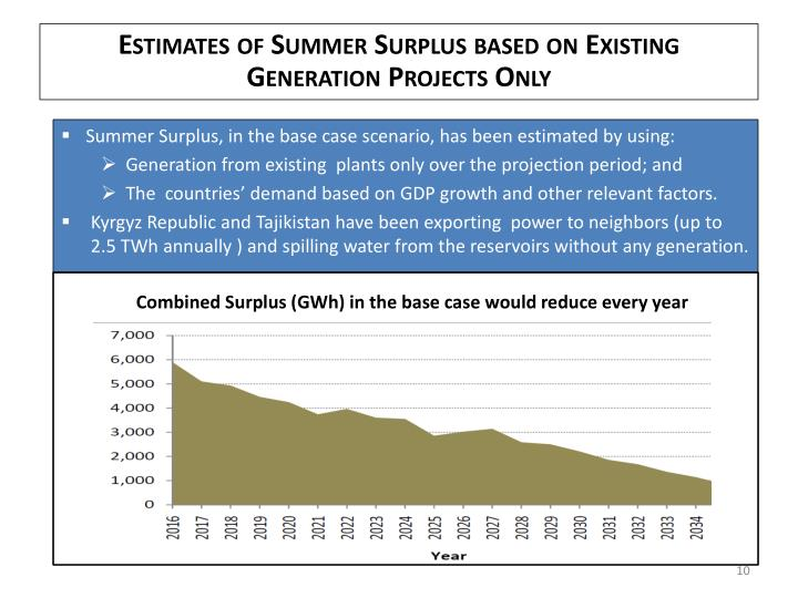 Estimates of Summer Surplus based on Existing Generation Projects Only