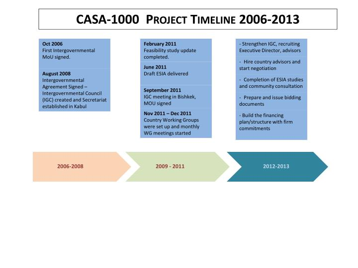 CASA-1000  Project Timeline 2006-