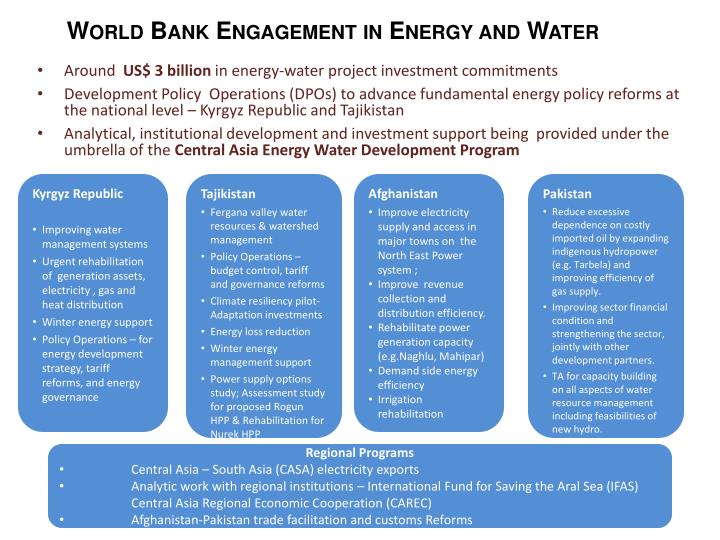 World Bank Engagement in Energy and Water